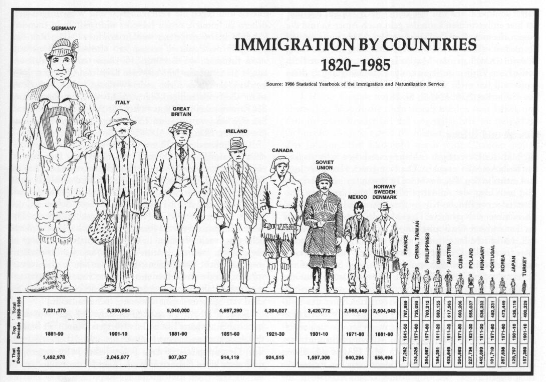 immigration in the u.s essay The success of america over the centuries has been helped enormously by immigrants into the country however, immigration is now a very.